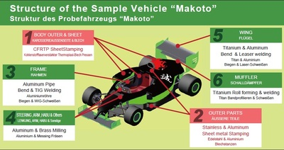 "Structure of the Sample Vehicle ""Makoto"""