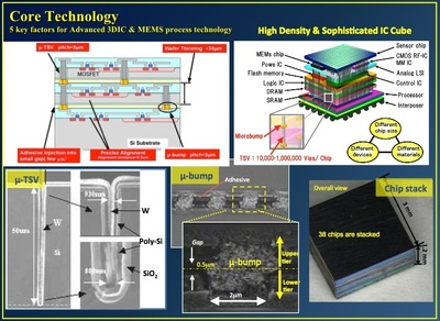 Core technology: High Density & Sophisticated Silicon Cube