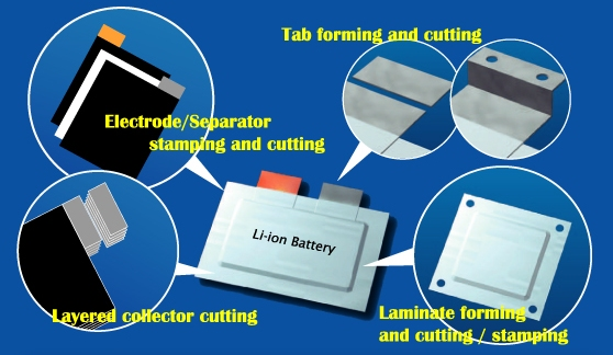 Suggestion for super precision electrode punching of Li ion battery production line / cutting dies