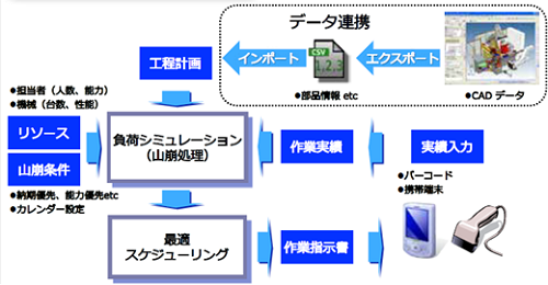 Production control system‐Dr.Kotei